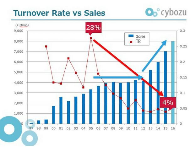 cybozu turnover rate