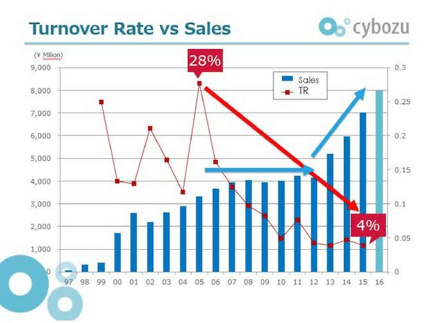 Cybozu Turnover Rate vs. Sales
