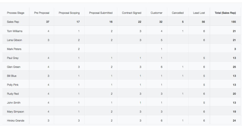 Kintone Sales Database Lead Status by AE