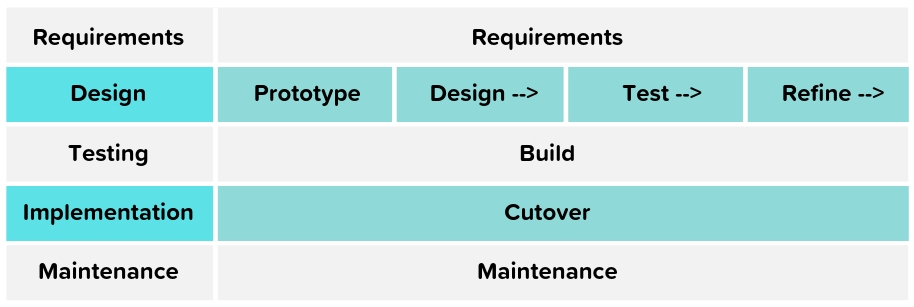 SDLC and rapid application development (RAD) processes, rapid software development process