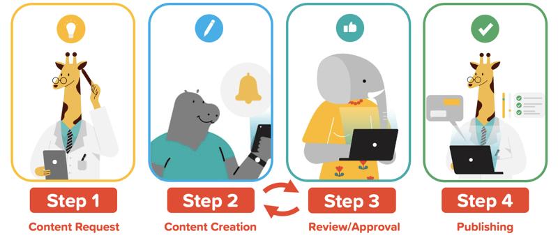 content request workflow