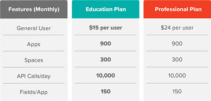 Introducing Kintone's New Education Pricing Program