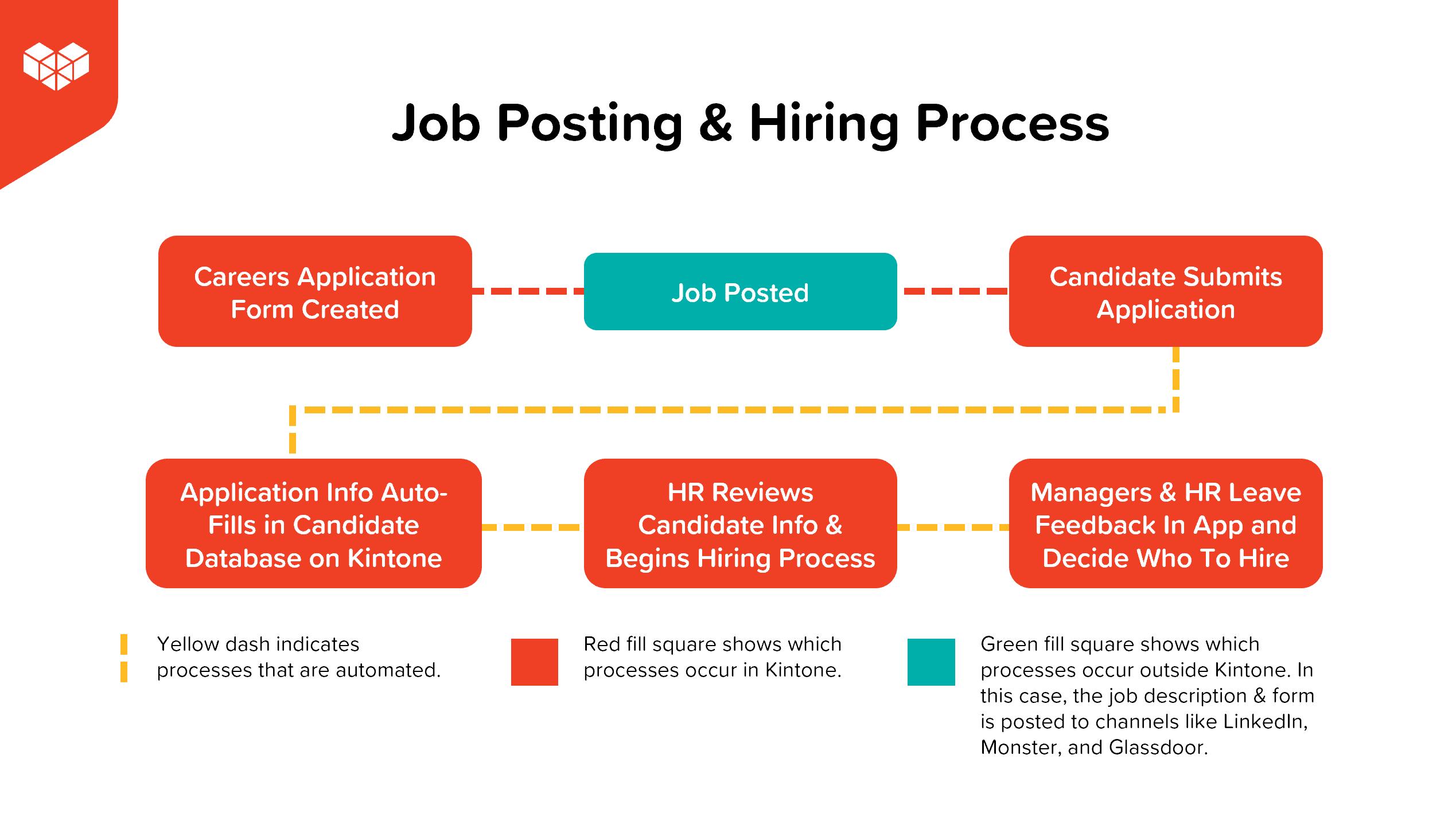 job posting and hiring process Kintone