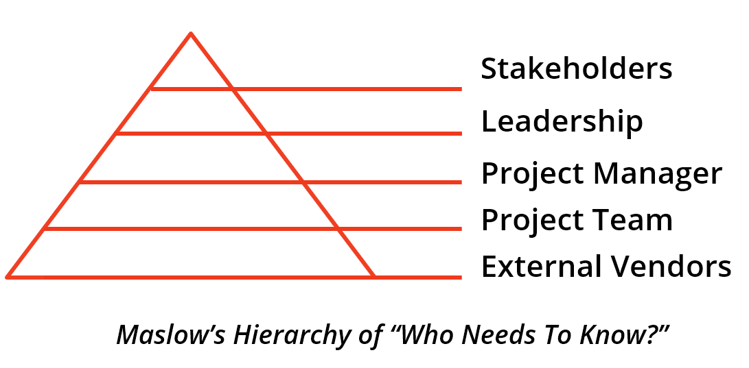 maslow hierarchy who needs to know