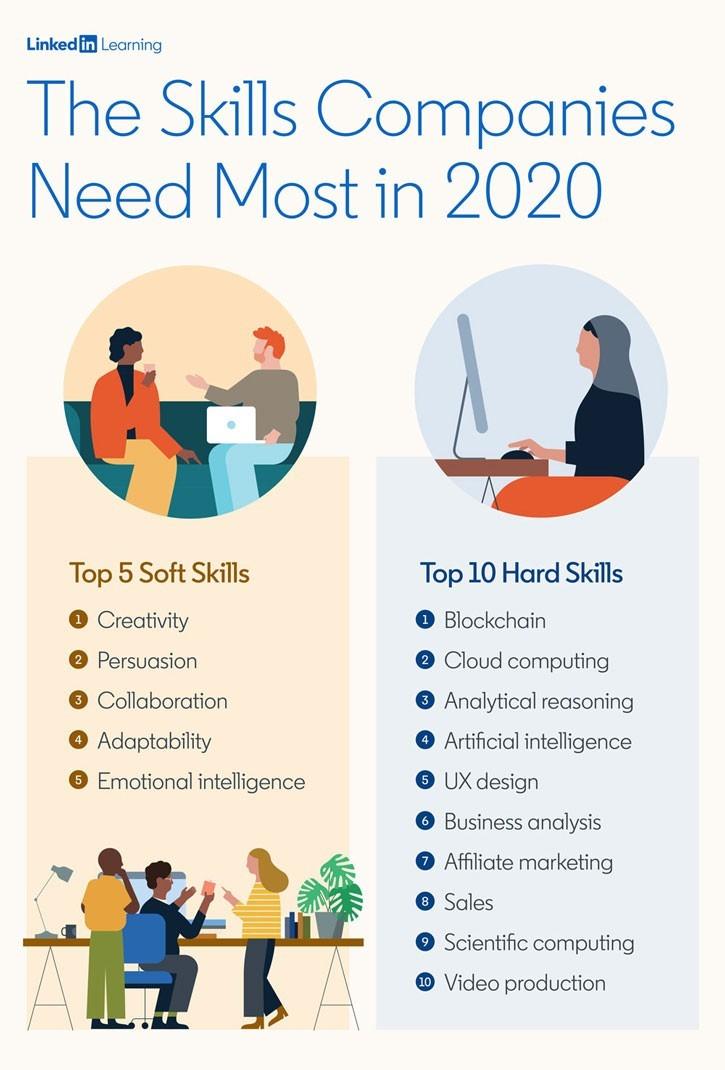 skillsmostocmpaniesneedin2020_linkedinlearning