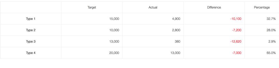 Budget Tracker Goals vs. Actual Graph Example