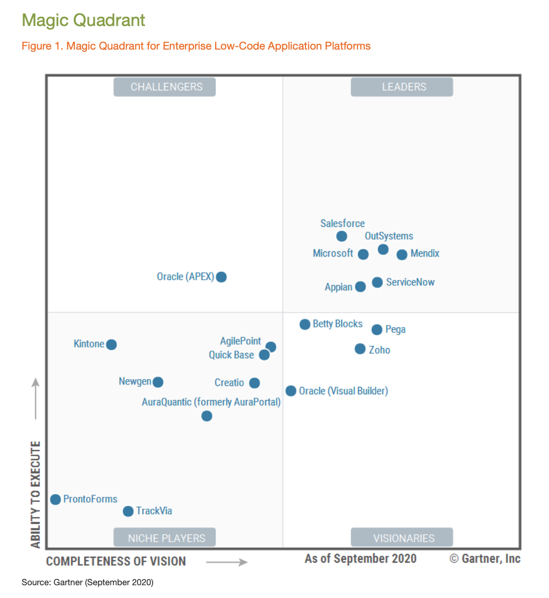 Gartner Magic Quadrant 2020 Kintone Full Report Download